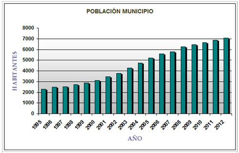 grafica_crecimiento-poblacional-desde-1995