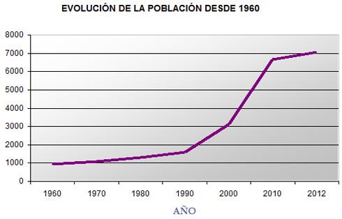 grafica_evolucion-crecimiento-poblacional-municipio-boalo-desde-1960